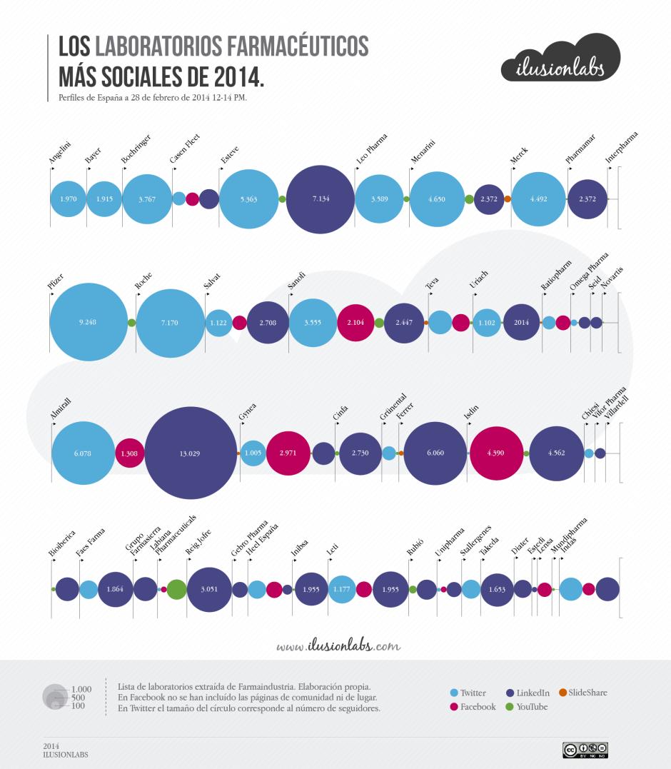 Infografía Laboratorios 2014