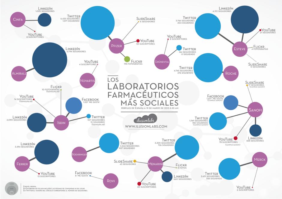 Infografía Laboratorios 2013