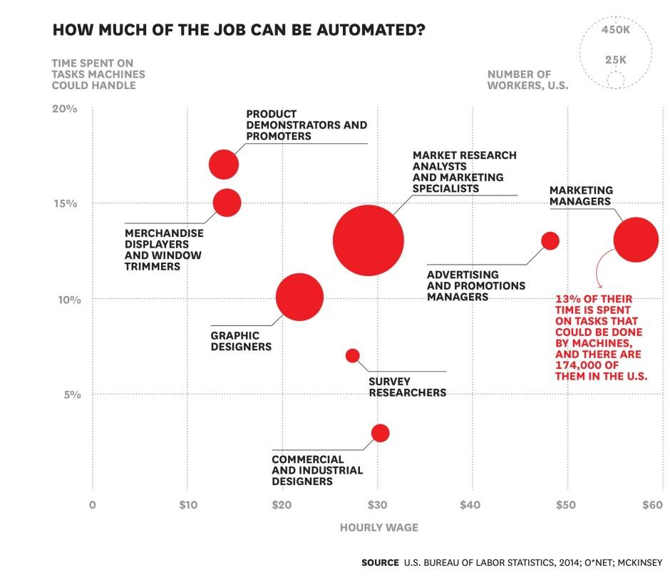 Cuantos puestos de trabajo en Marketing pueden ser automatizados (HBR)